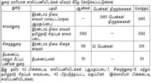 TNUSRB LATEST VACANCY 2019